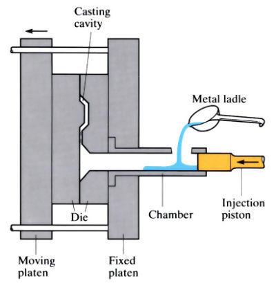 Components of a cold chamber pressure die casting equipment