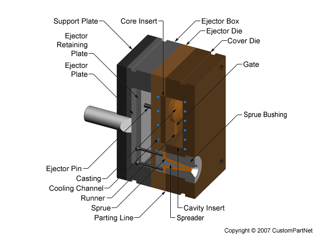 Components of a Die Casting mold