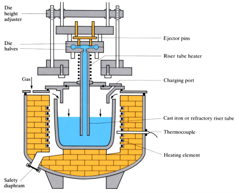 Components of low pressure aluminum die casting equipment