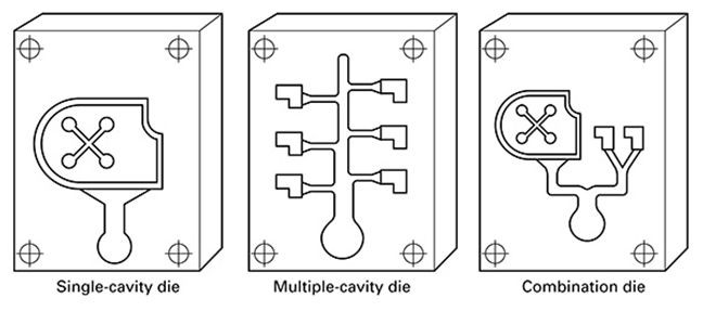 Different types of die cavities