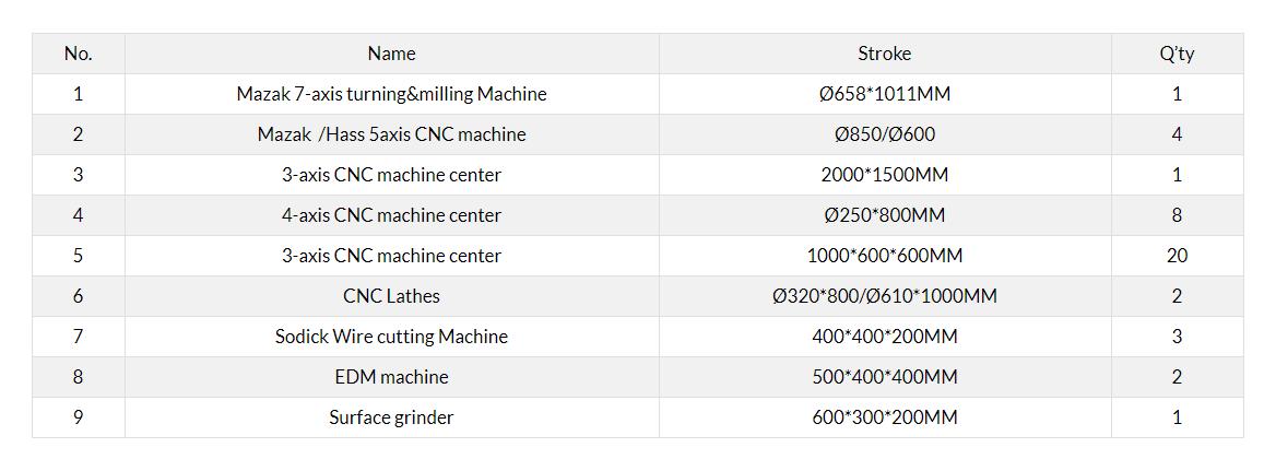 advanced cnc machining equipment list
