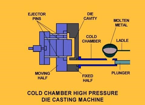 Cold chamber Die casting manufacturing