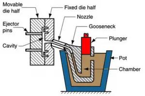 Hot chamber pressure die casting-Sunrise Metal