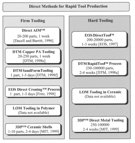 Classification of Rapid Tooling Services