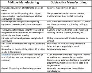 Additive & Subtractive Rapid Prototyping Services