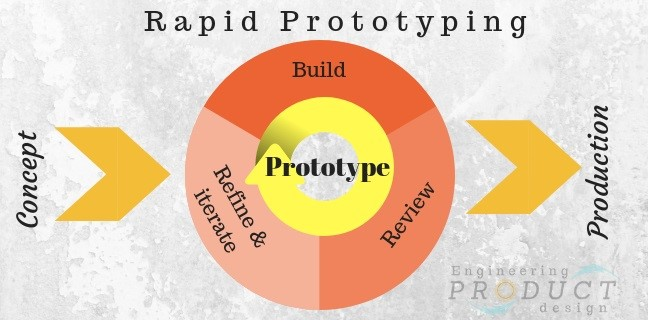 The importance for rapid prototyping Service