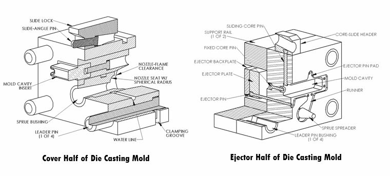 Components of a Typical Die Casting Mold