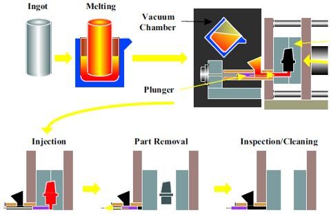 Vacuum Aluminum Die Casting Process