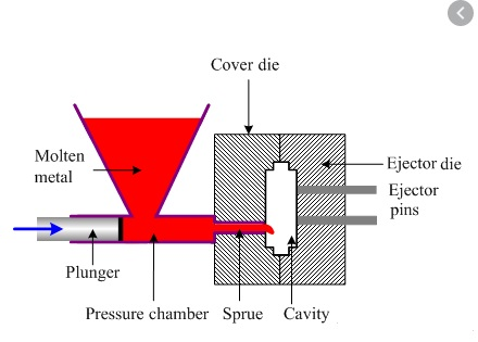 die casting ejection