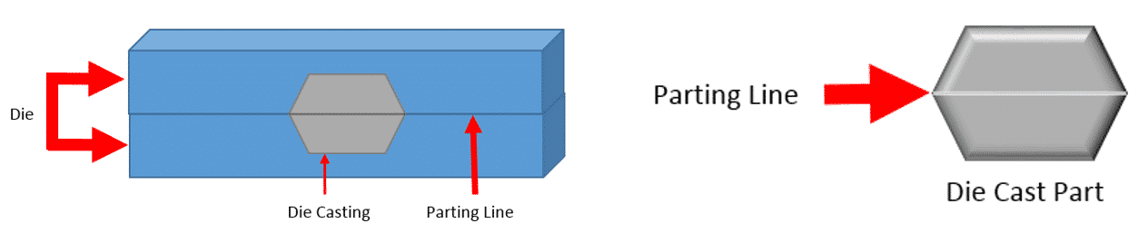 Example for part line in die casting parts