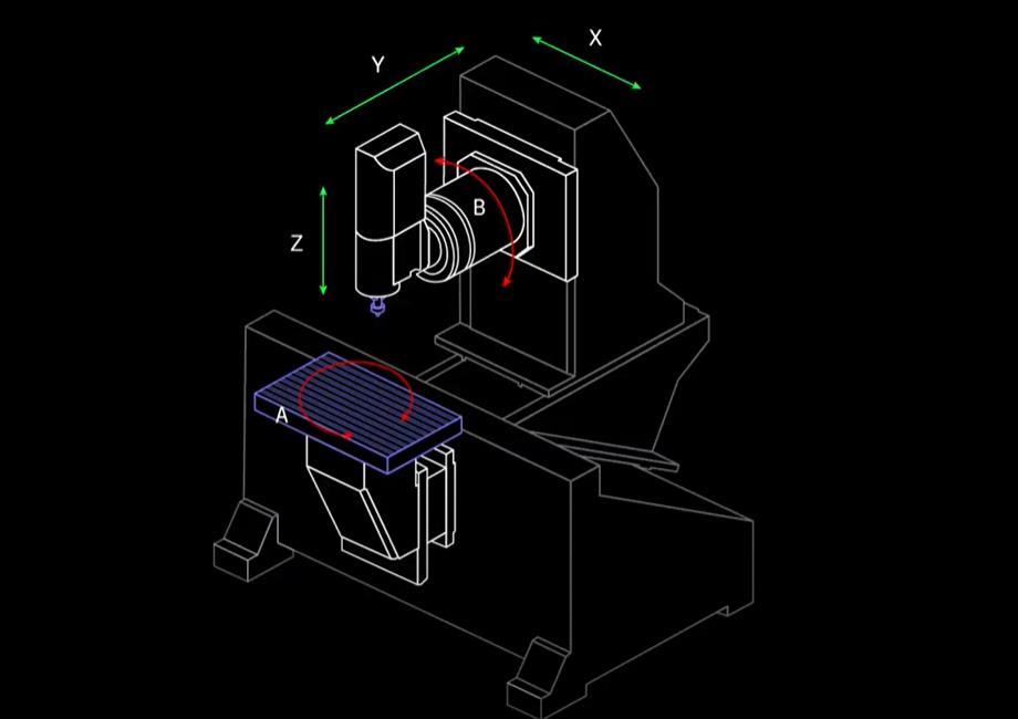 3+2 Axis CNC Machine Axis location
