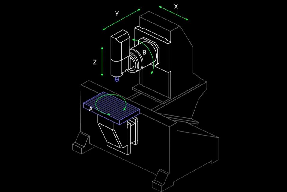 Simultaneous 5 Axis CNC Machine Axis location