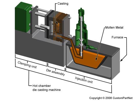 die-casting-machine-hot