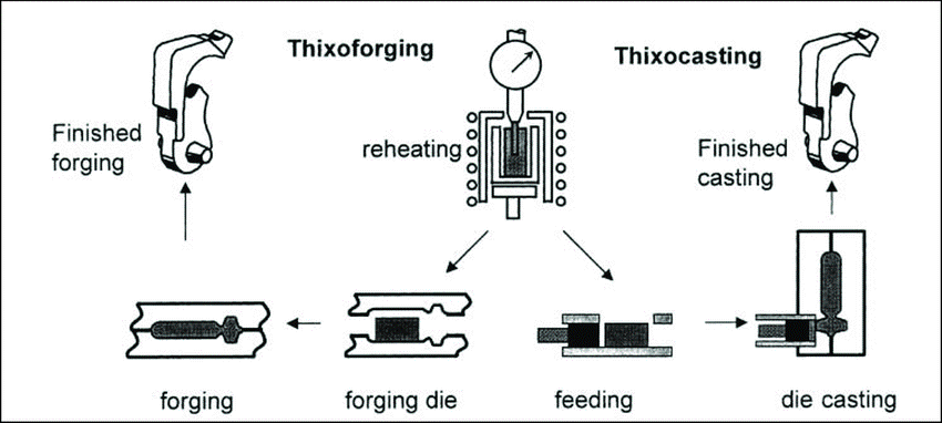 Thixocasting process