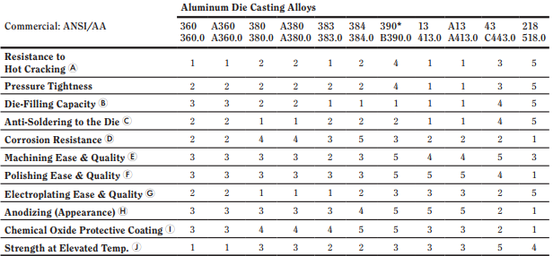 Aluminum die casting alloy-Other Characteristic
