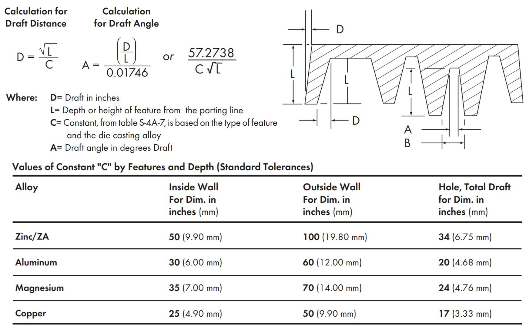 Equation for Calculating Standard Tolerances of Draft