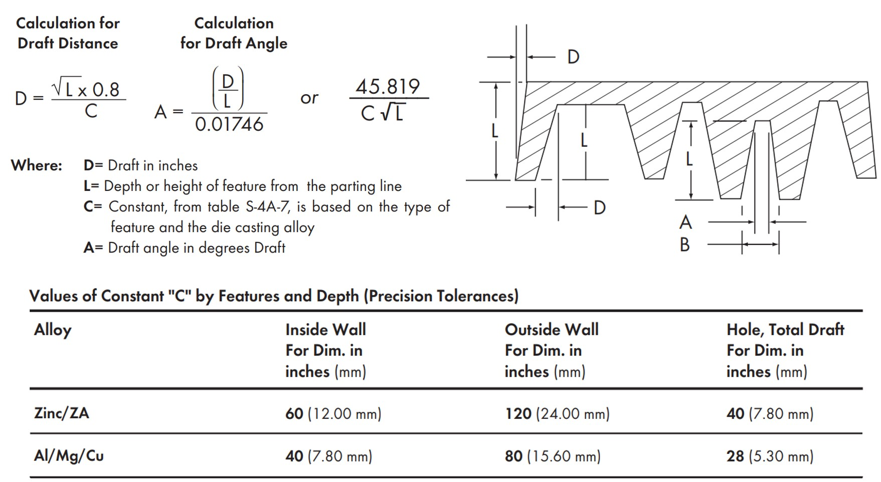 Equation for Calculating Precision Tolerances of Draft