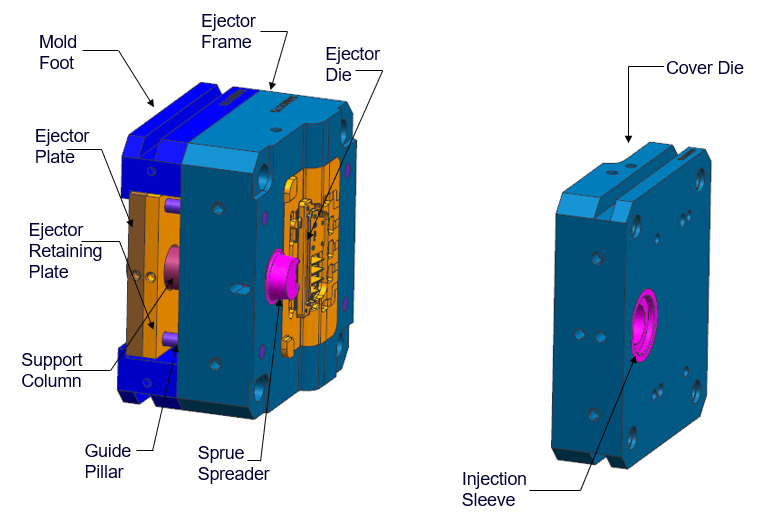 Components of a Typical Moving and Fixed Die-