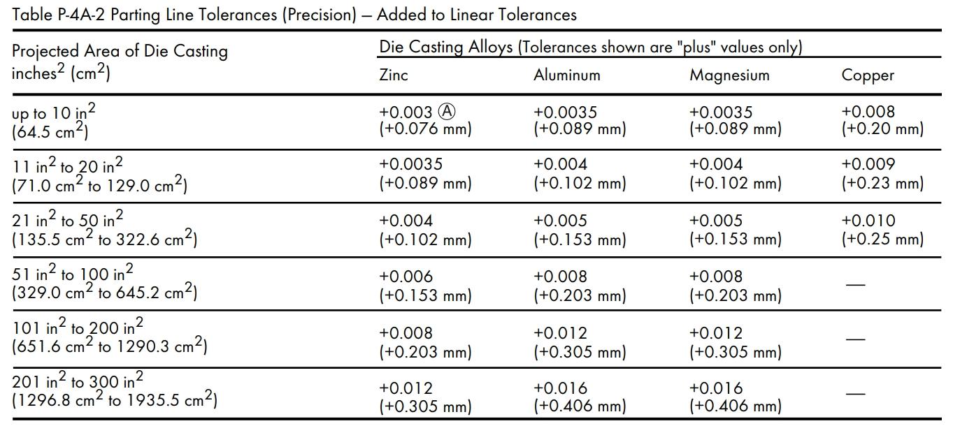 Precision Tolerances for Par