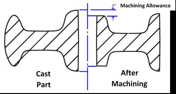 Machining Allowance of an Aluminum Casting
