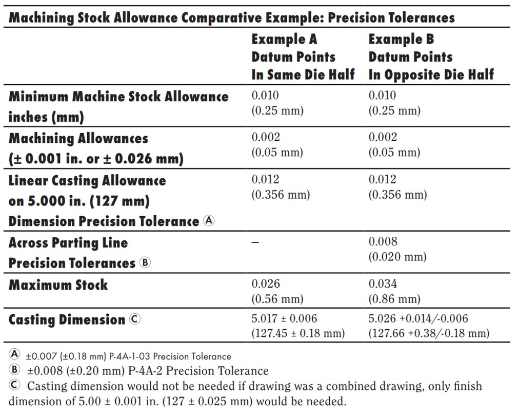 Precision Tolerance Values for Machining Allowance