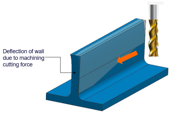 Warping of a Thin Wall Section Due to Machining Stress-