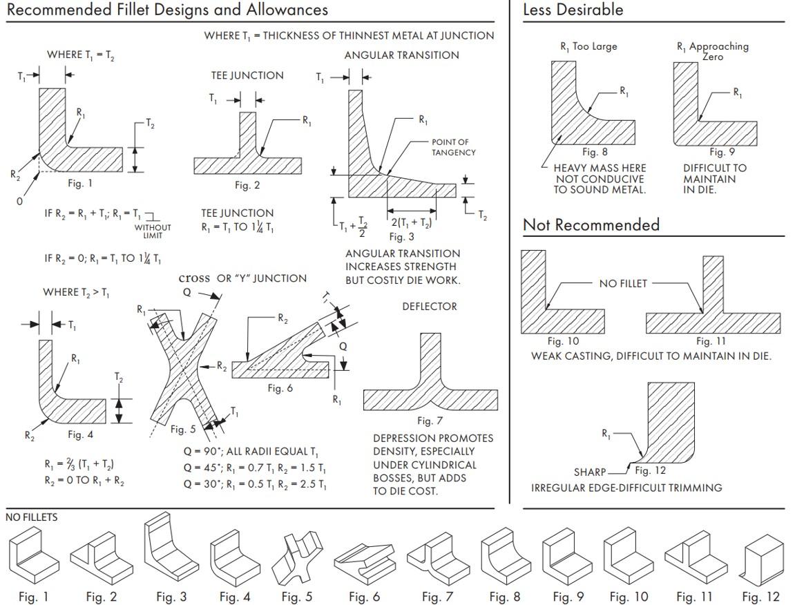 Fillet&Radii Design Guidelines for a Aluminum Die Casting Part