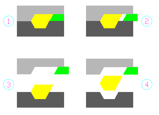 Working Mechanism of a Simple Side Core