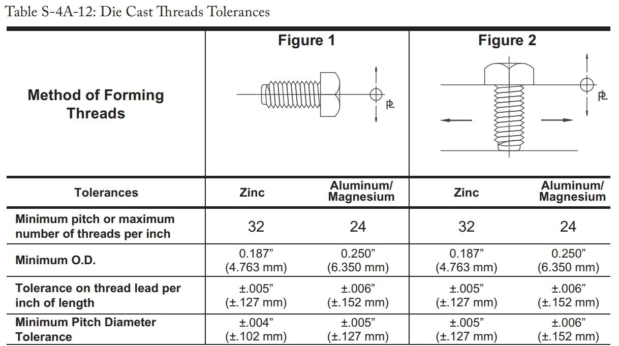 Die Cast Thread Tolerances Chart