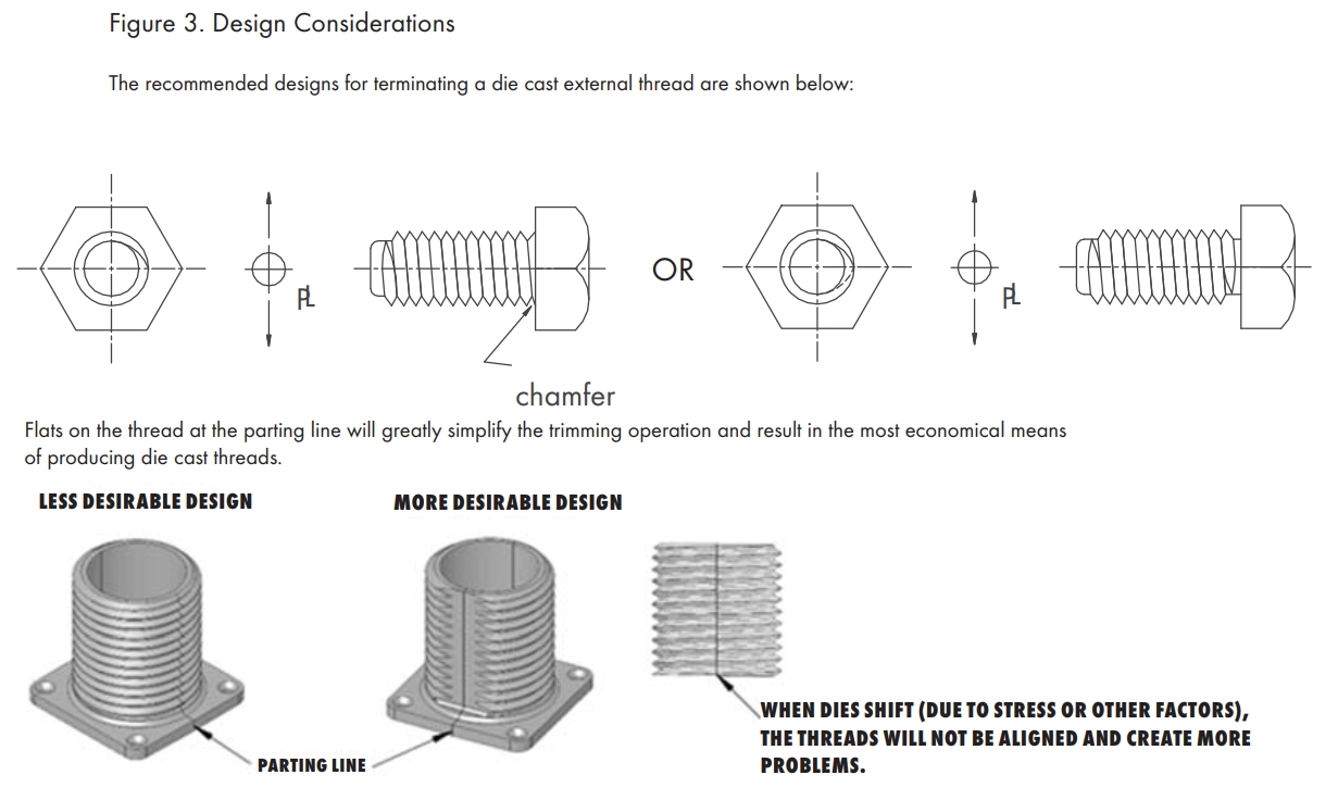 Recommended External Thread Design Considerations
