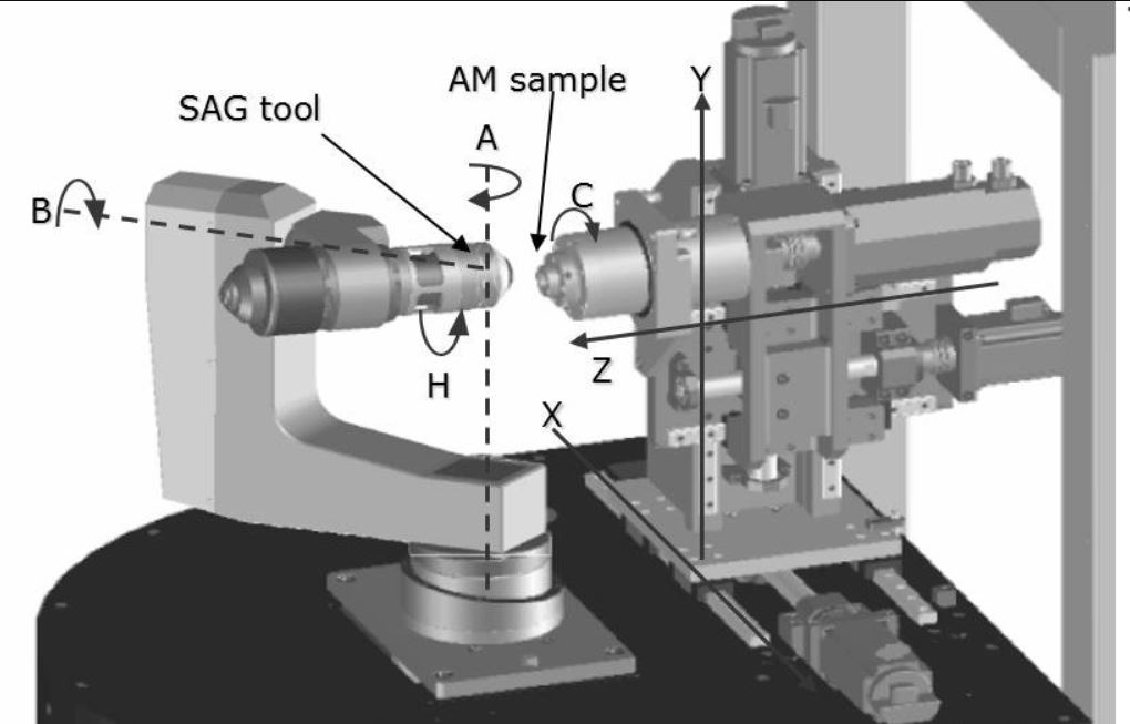 Axis Configuration of a Typical 7 Axis CNC Machining Center