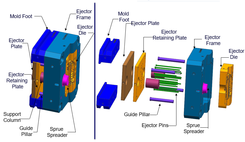 Components of a Typical Ej