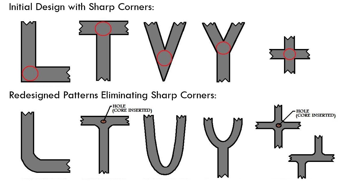 Redesigning Sharp Corners of Aluminum Die Casting