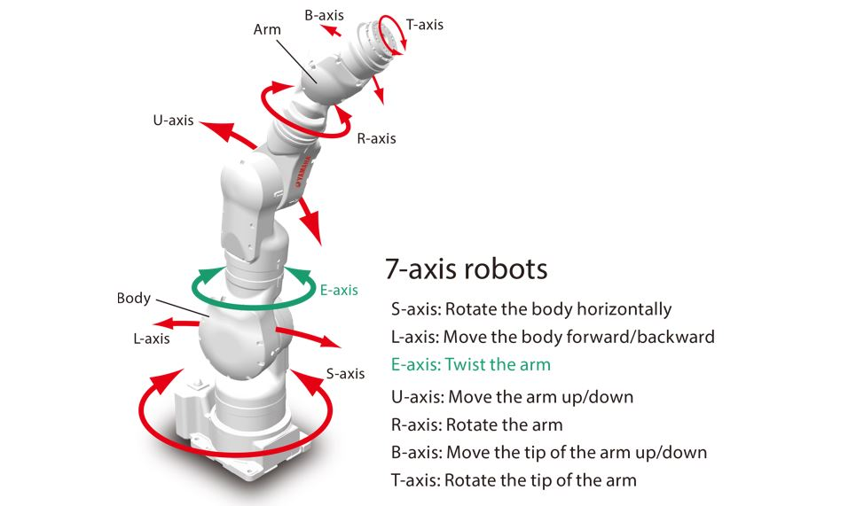Axis Configuration of a 7 Axis CNC Machining Robot