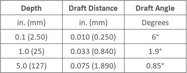 Standard tolerance of draft