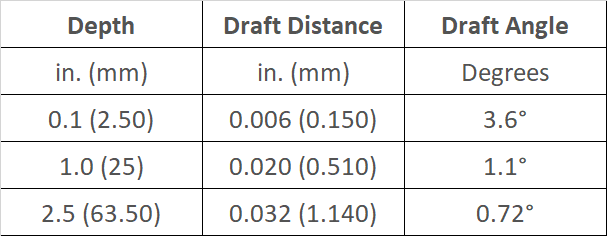 Precision tolerance of draft