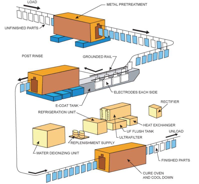 Complete E-Coating Process Diagram